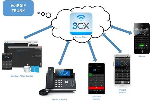 3CX Cloud